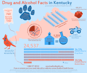 Drugs and Alcohol in Kentucky Infographic