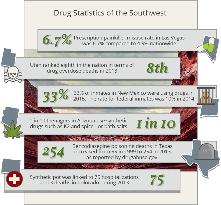 drug statistics southwest USA