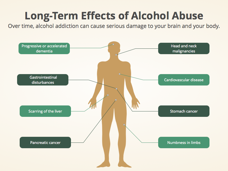 399052a2a Long term effects of alcohol abuse - Alcohol Addiction and Substance Abuse
